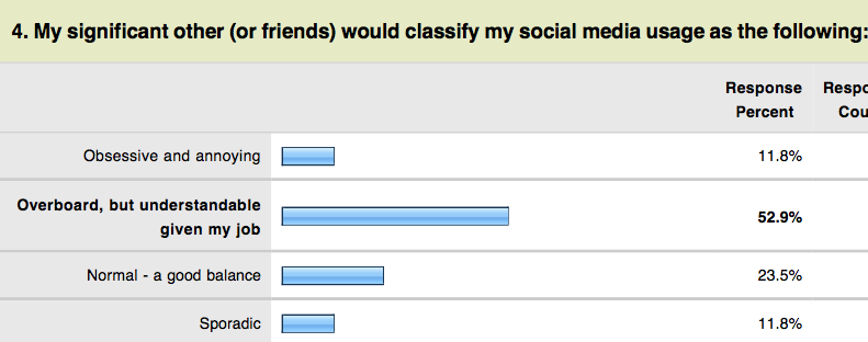 GFM Social Media Survey results
