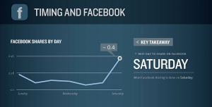 From a HubSpot Infographic on the best times to post on Facebook.