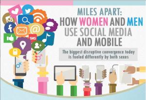 Gender and Social Media