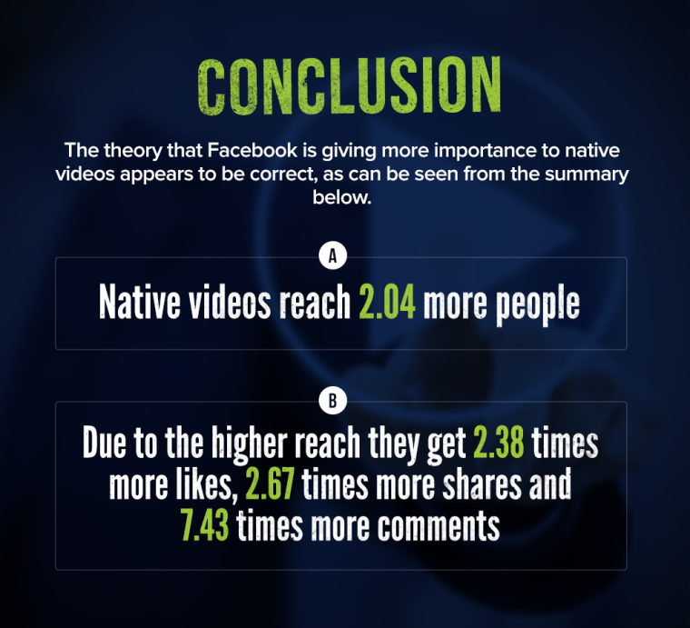 Conclusion: Theory that Facebook is giving more importance to native videos