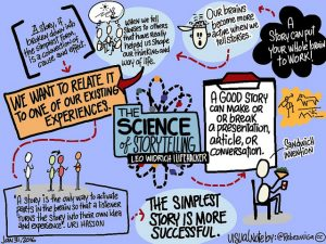 The Science of Storytelling | Leo Widrich via Flickr