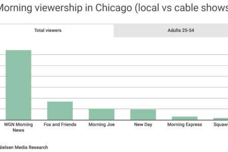 Local Media More Trusted than National Media - Nielsen Media Research | GroundFloor Media PR Agency