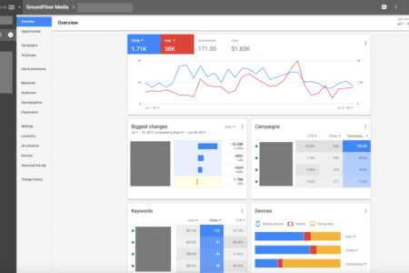 Google AdWords New Interface | Centertable Digital Agency in Denver, Colorado