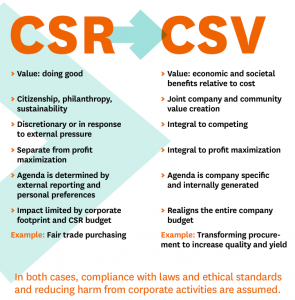 Prof. Michael Porter, Harvard University explains the difference between Corporate Social Responsibility (CSR) and Creating Shared Value (CSV)