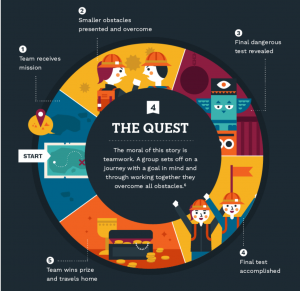 Storytelling plot example: The Quest | GroundFloor Media Public Relations Agency
