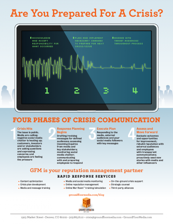 Four Phases of Crisis Communication | GroundFloor Media PR Agency