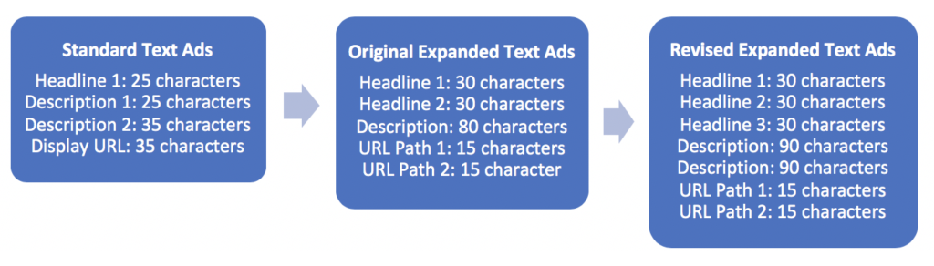 Google Adwords Standard Text Ads vs Expanded Text Ads