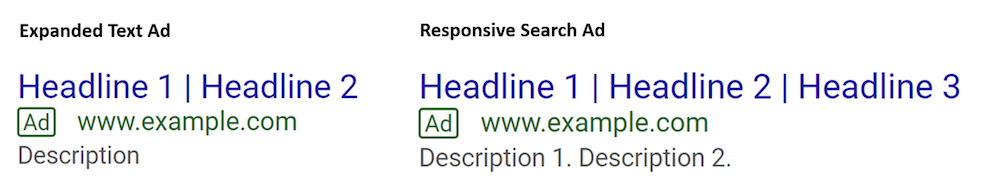Google Ads Expanded Text Ad vs Responsive Search Ads
