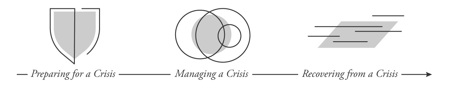 Crisis Planning, Management and Response Services at GroundFloor Media PR Agency